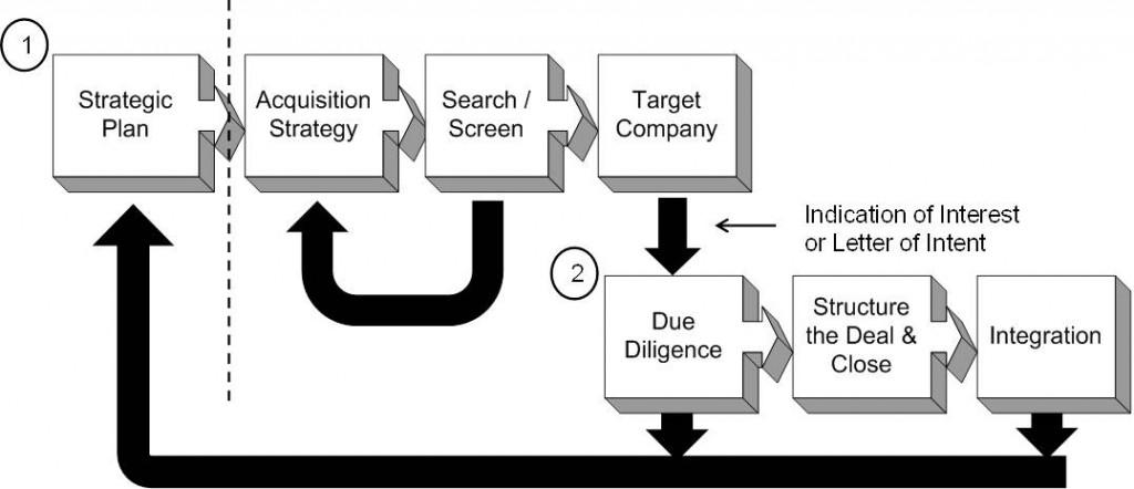 acq-process